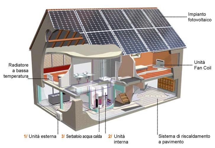 LA CASA AD ENERGIA SOLARE